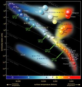 דיאגרמת HR המתארת את הקשר בין נגיהות הכוכב לבין טמפרטורת שטח הפנים שלו. בסדרה הראשית ככל שהנגיהות עולה כך גדילה מסת הכוכב.