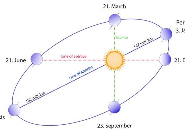 3.3  קופרניקוס והמודל ההליוצנטרי