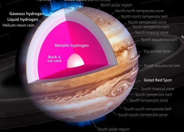 7.4  המבנה הפנימי של ענקיות הגז