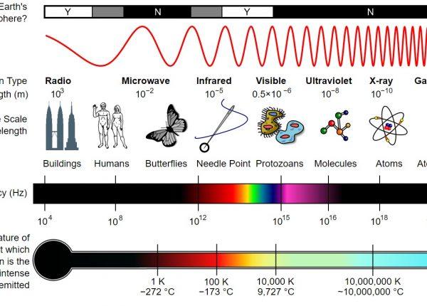 10.4  הספקטרום האלקטרומגנטי