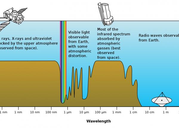 10.15 חישה ופיענוח של מידע אסטרונומי